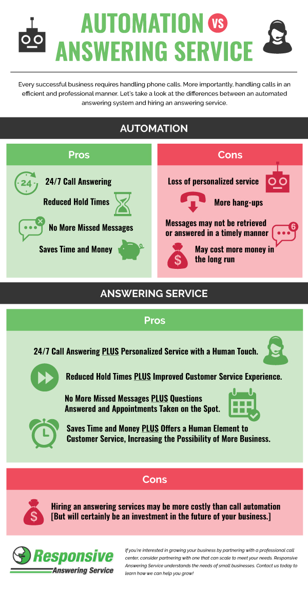 Automation Vs Answering Service
